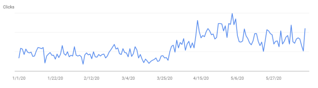 increase in seo traffic